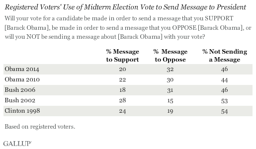 Registered Voters' Use of Midterm Election Vote to Send Message to President