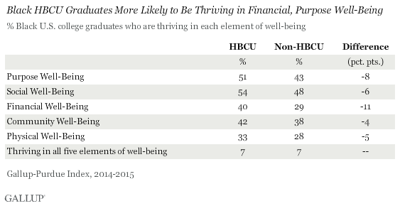 Grads of Historically Black Colleges Have Well-Being Edge