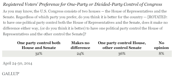 Registered Voters' Preference for One-Party or Divided-Party Control of Congress