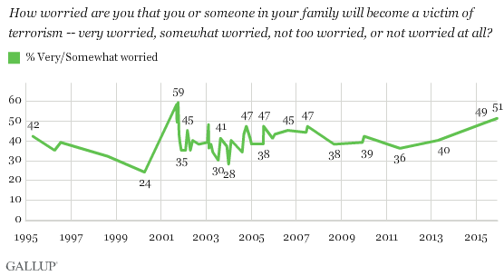 Trend: How Worried Are You That You or Someone in Your Family Will Become a Victim of Terrorism?