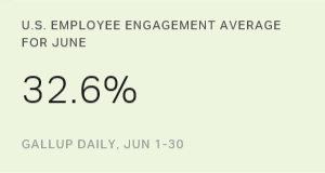 U.S. Employee Engagement Steady in June