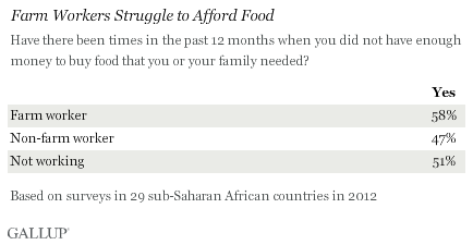 Farm Workers Struggle to Afford Food, Sub-Saharan Africa, 2012