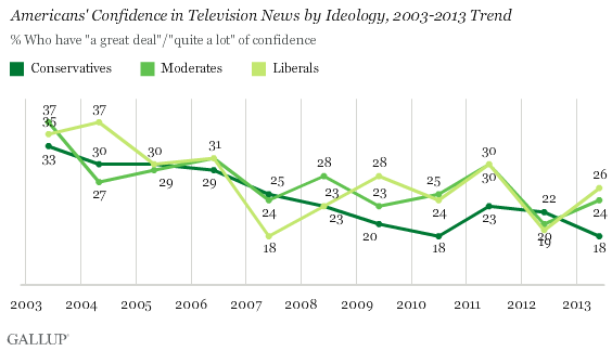 Americans' Confidence in Television News by Ideology, 2003-2013 Trend