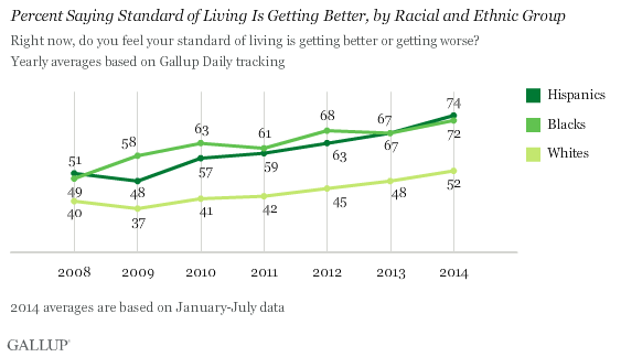 Trend: Percent Saying Standard of Living Is Getting Better, by Racial and Ethnic Group
