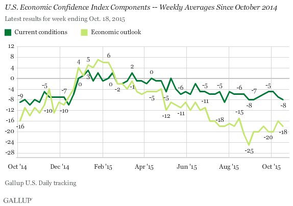 U.S. Economic Confidence Index Components -- Weekly Averages Since October 2014