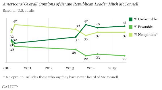 Trend: Americans' Overall Opinions of Senate Republican Leader Mitch McConnell