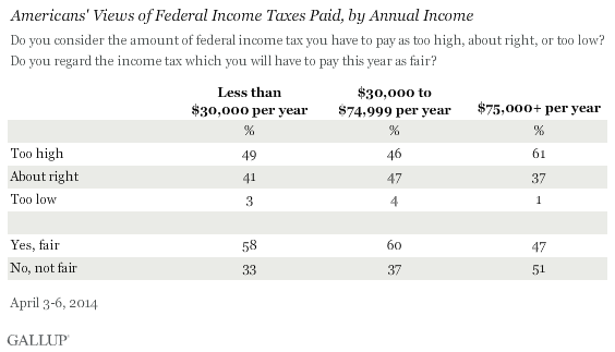 Americans' Views of Federal Income Taxes Paid, by Annual Income, April 2014