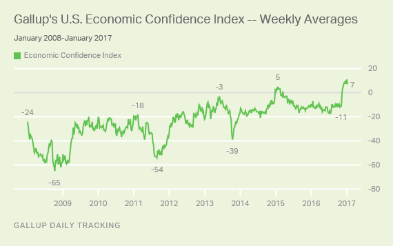 Gallup's U.S. Economic Confidence Index -- Weekly Averages