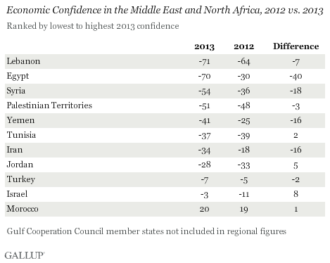 Economic Confidence in the Middle East and North Africa, 2012 vs. 2013
