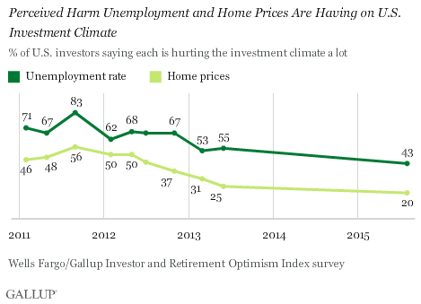 Trend: Perceived Harm Unemployment and Home Prices Are Having on U.S. Investment Climate