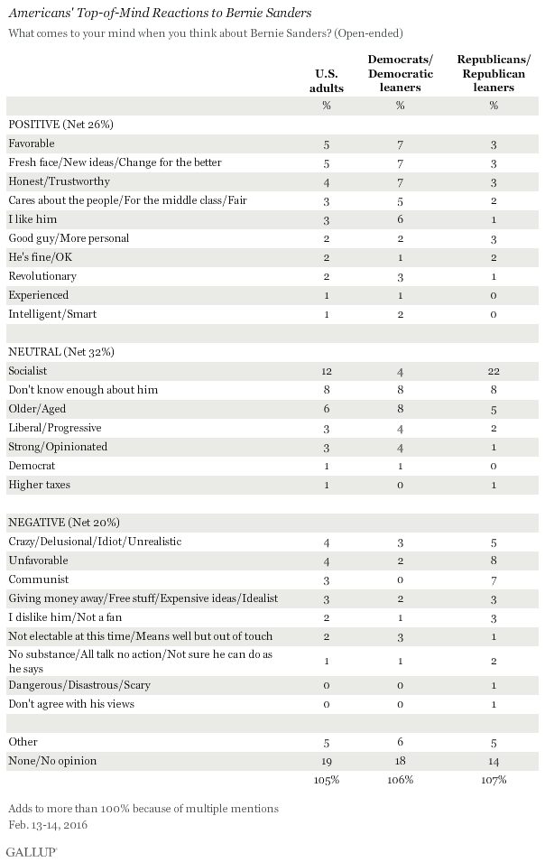 Americans' Top-of-Mind Reactions to Bernie Sanders, Februrary 2016