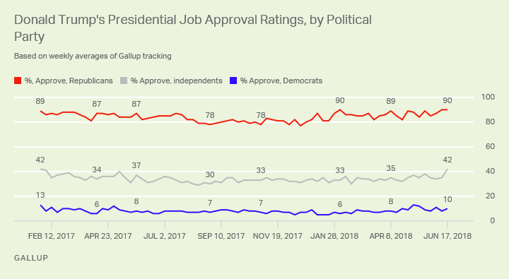 Line graph: Donald Trump job approval by party. June 11-17: Approve %s are 90% (R), 42% (I), 10% (D).