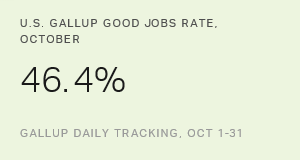U.S. Gallup Good Jobs Rate Edges Up to 46.4% in October