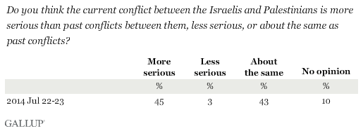 Do you think the current conflict between the Israelis and Palestinians is more serious than past conflicts between them, less serious, or about the same as past conflicts?