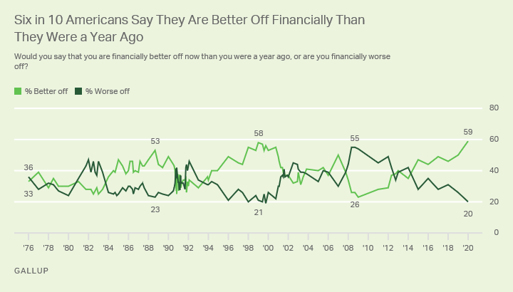 Line graph. Americans' perceptions that their personal financial situations are better this year than last.