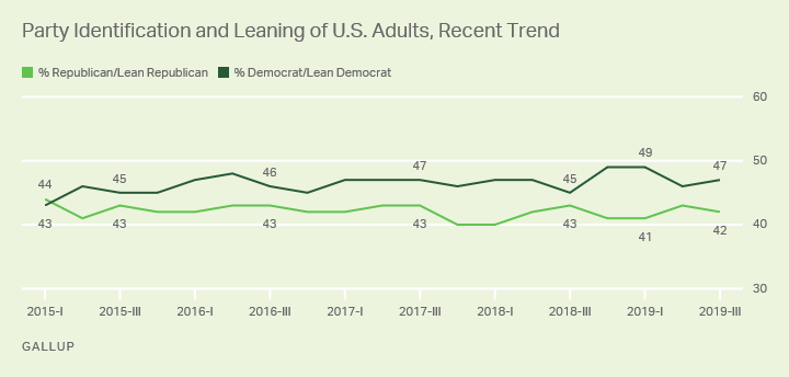 Line graph. Democrats hold a 47% to 42% edge over Republicans in party identification and leaning among U.S. adults.
