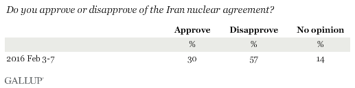 Do you approve or disapprove of the Iran nuclear agreement?