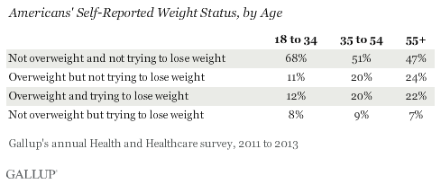 Americans' Self-Reported Weight Status, by Age