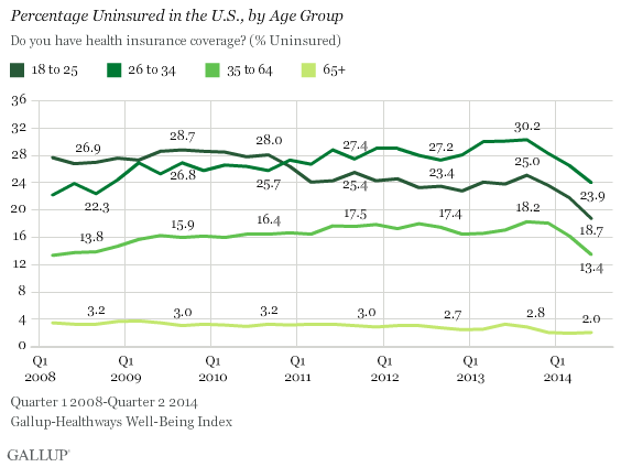 Percentage Uninsured in the U.S., by Age Group