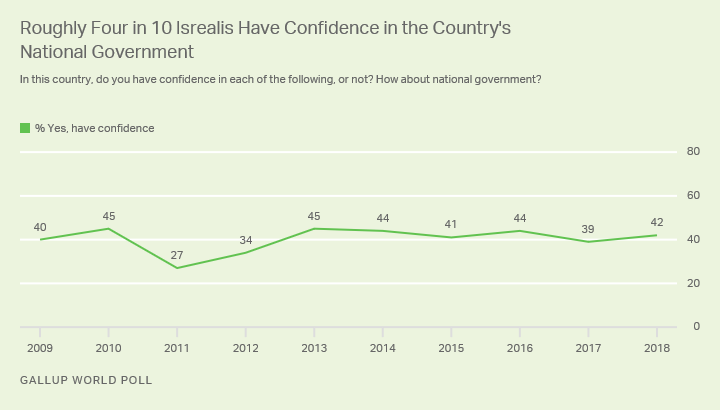 Line graph. 42% of Israelis are confident in their national government, consistent with levels since 2013.
