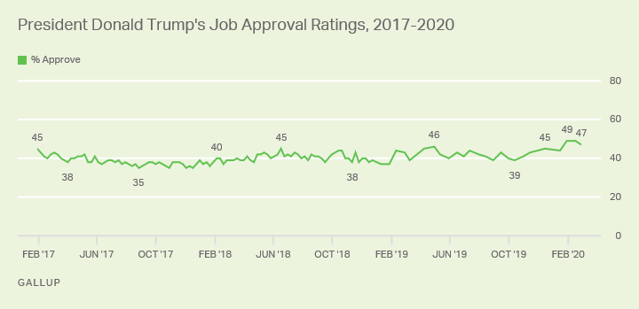 Line graph. President Trump's job approval rating since February 2017, the start of his presidential term; currently it's 47%.