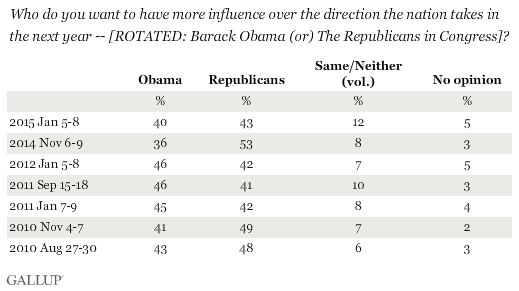Trend: Who do you want to have more influence over the direction the nation takes in the next year -- [ROTATED: Barack Obama (or) the Republicans in Congress]?