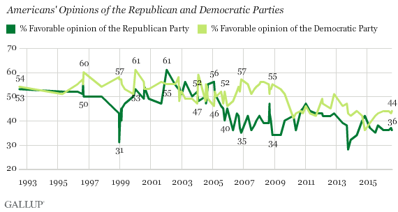 Trend: Americans' Opinions of the Republican and Democratic Parties