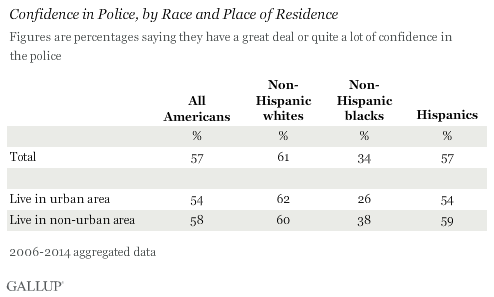 Confidence in Police, by Race and Place of Residence, 2006-2014 aggregated data