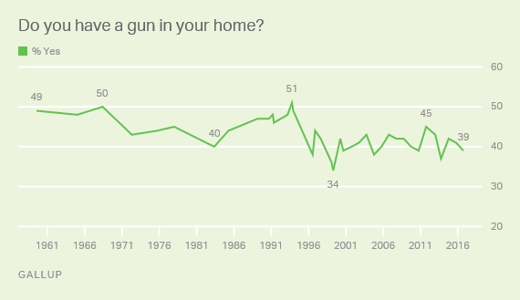 Trend: Do you have a gun in your home?