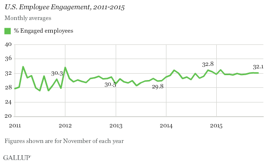 Percentage of U.S. Workers Engaged