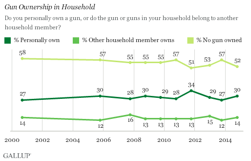 Gun Ownership in Household