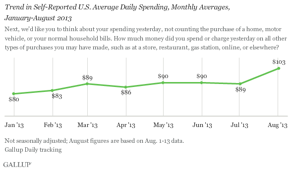 Trend in Self-Reported U.S. Average Daily Spending, Monthly Averages, January-August 2013