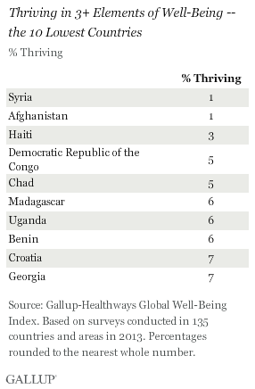 Thriving in 3+ Elements of Well-Being -- the 10 Lowest Countries, 2013