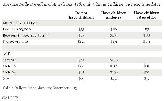 Average Daily Spending of Americans With and Without Children, by Income and Age, 2013