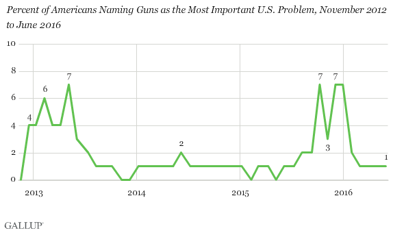 Percent of Americans Naming Guns as the Most Important U.S. Problem, November 2012 to June 2016