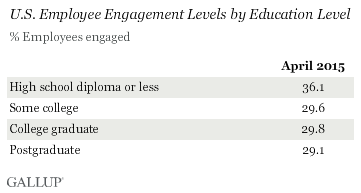 U.S. Employee Engagement Levels by Education Level
