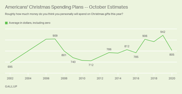 Americans Plan to Scale Back on Holiday Spending This Year
