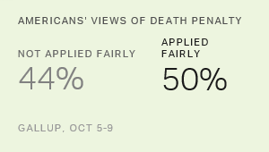 U.S. Death Penalty Support at 60%