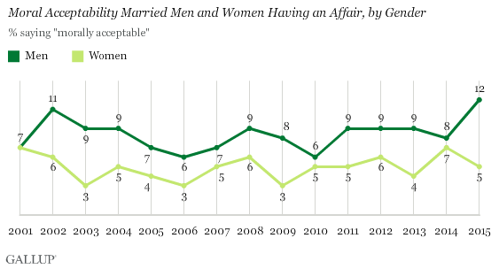 Moral Acceptability Married Men and Women Having an Affair, by Gender