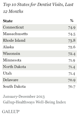 Top 10 States Dentist Visits for Past Year