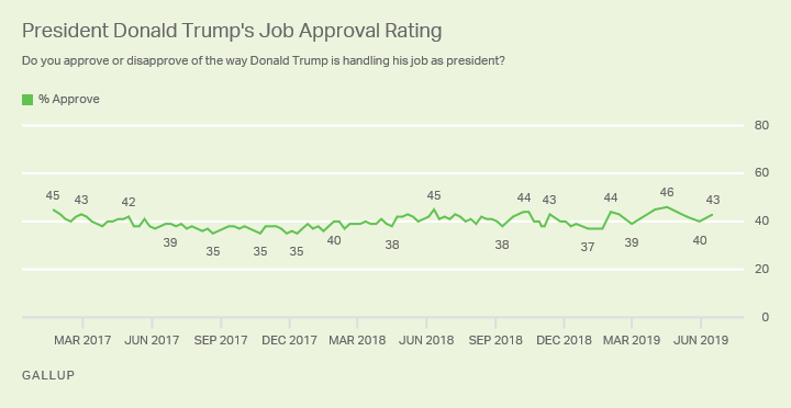Line graph. Donald Trump's job approval rating since he took office in Jan. 2017. Latest is 43%.