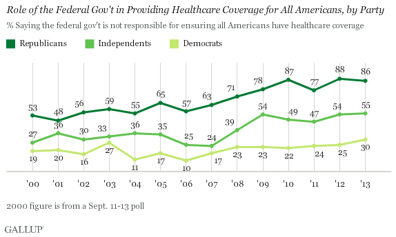 Trend: Role of the Federal Gov't in Providing Healthcare Coverage for All Americans, by Party