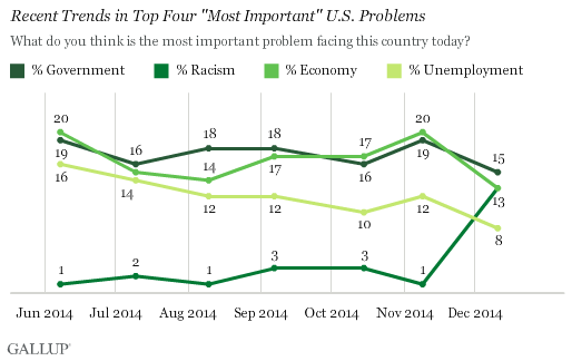Recent Trends in Top Four Most Important U.S. Problems