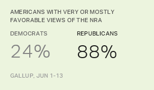 Record U.S. Partisan Divide on Views of the NRA