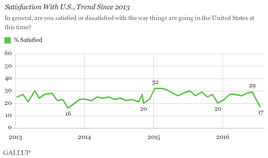 Satisfaction With U.S., Trend Since 2013