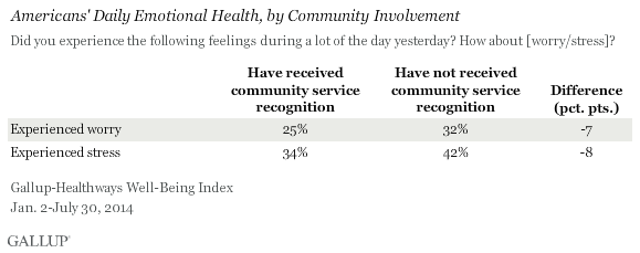 Americans' Daily Emotional Health, by Community Involvement