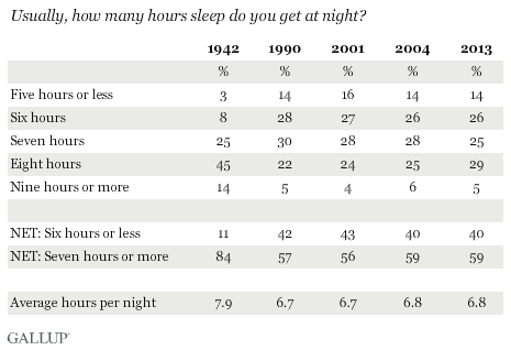 Usually, how many hours sleep do you get at night?