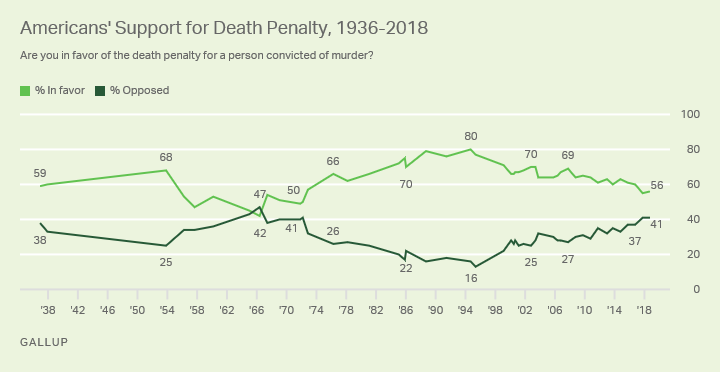 Line graph. Fifty-six percent of Americans favor the death penalty for a person convicted of murder; 41% oppose it.