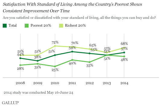 Satisfaction With Standard of Living Increasing Amid Country's Poorest Residents