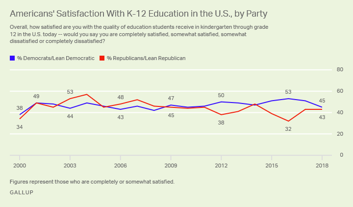 Democrats' and Republicans' satisfaction with K-12 education from 2000 through 2018.